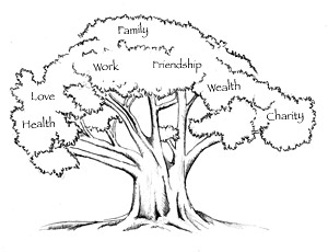Tree of Learning
